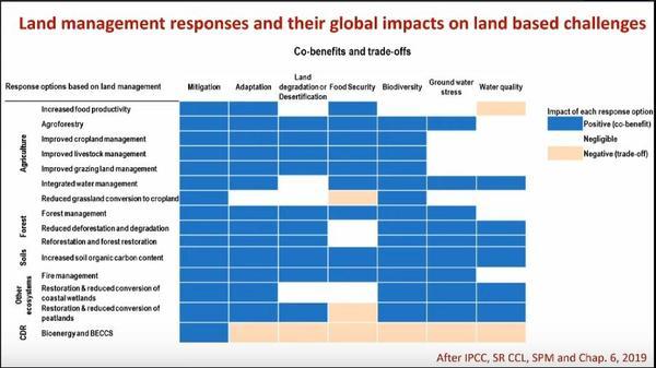 IPCC chap6