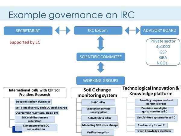 JFS_Towards and IRC